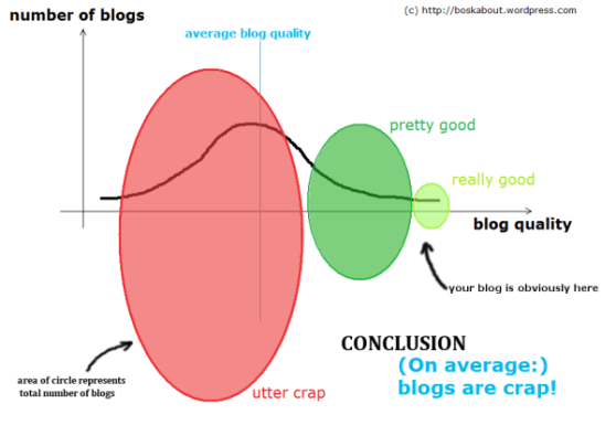 Average blog quality