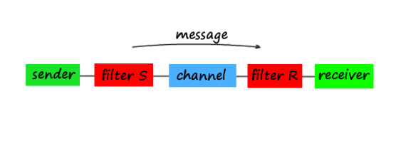 Communication: or how a message is sent from sender to receiver.