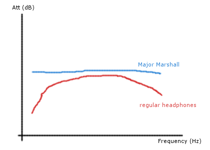 Qualitative frequency response for the Major Marshall and regular headphones.