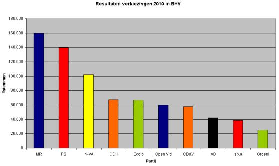 Resultaten verkiezingen 2010 in BHV.