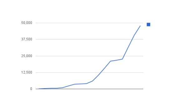 Camping16 - groeicijfers van de eerste twee dagen