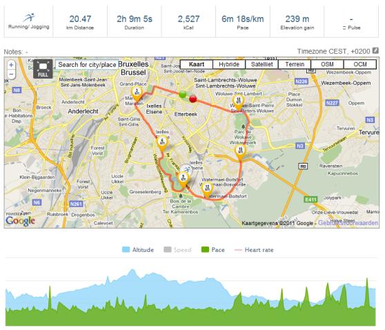 Statistieken van mijn 20 km door Brussel.