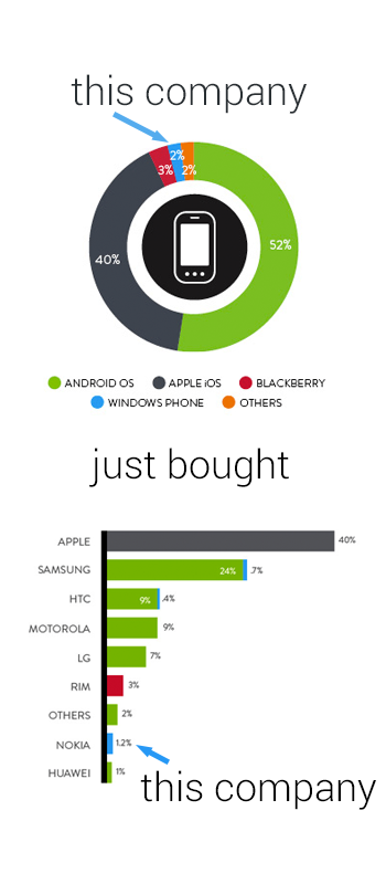 Microsoft just bought Nokia but there's something wrong with this infographic