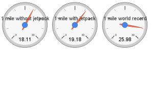 jetpack running speed comparison: 1 km/h faster when untrained, but still not as fast as the world record